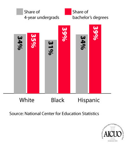 Independent College Share of Ohio 4-year Undergraduates v. Ohio Bachelor's Degrees, 2005-06