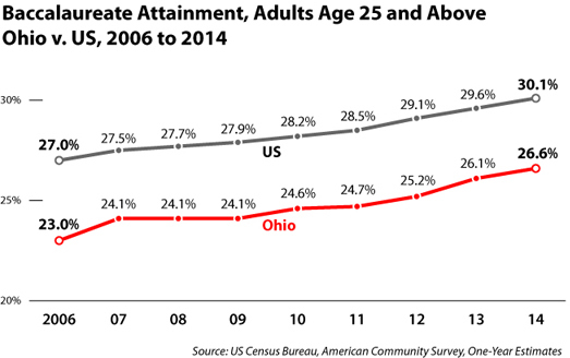 Attainment Ohio v neighbors