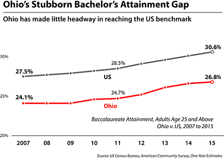 Employment for young by attainment
