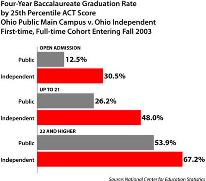 grad rate and ACT score
