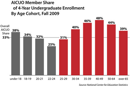 share of undergrad enrollment