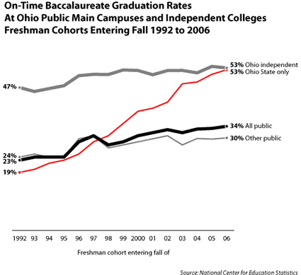 Grad rate AICUO IUC OSU update to 2006 cohort