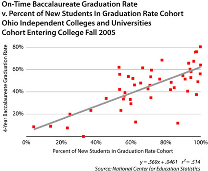 grad rate v. cohort