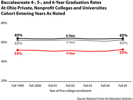 grad rates over time