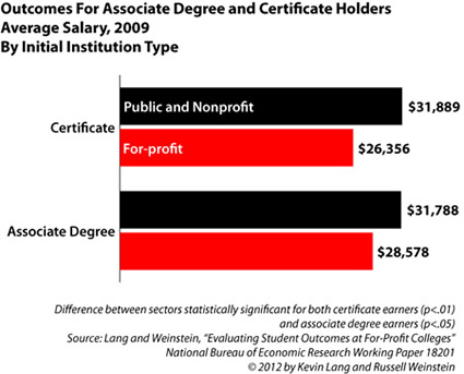 Income for degree & certificates by sector