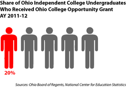 Ind students who receive OCOG