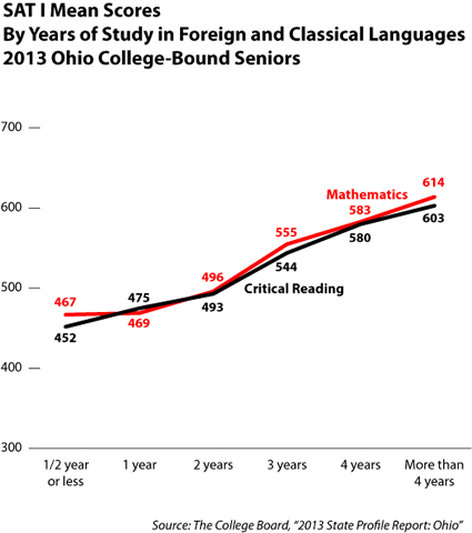 Language study helps SAT scores