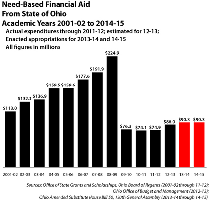 Need-based aid FINAL for 2013