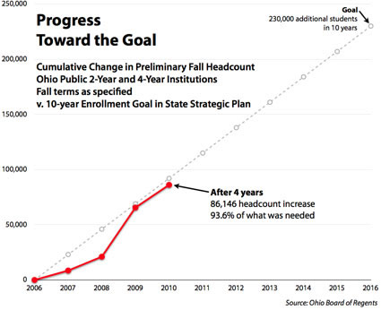 progress toward strategic plan goal