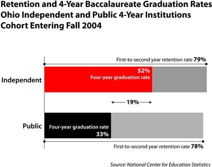 Retention v 4-yr graduation 04 cohort