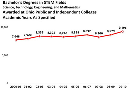 STEM degree growth in Ohio