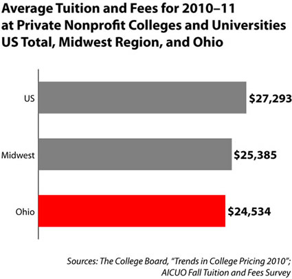 midwest average tuition