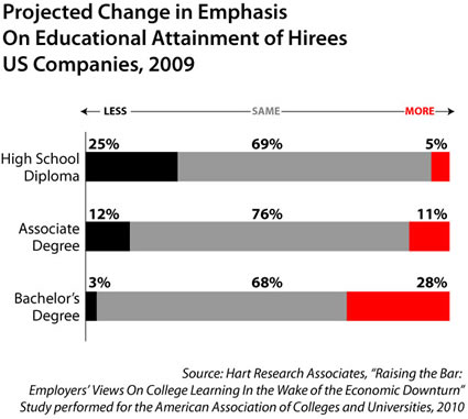 employers seeking degreed employees