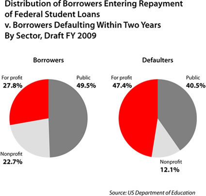 loan defaults fy 2009
