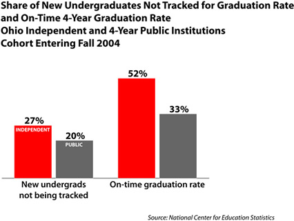 undergrads not tracked
