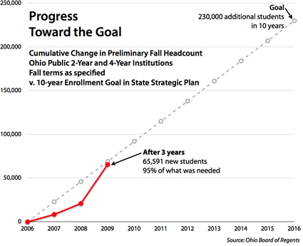 progress toward goal