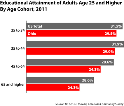 Attainment by age Ohio v US