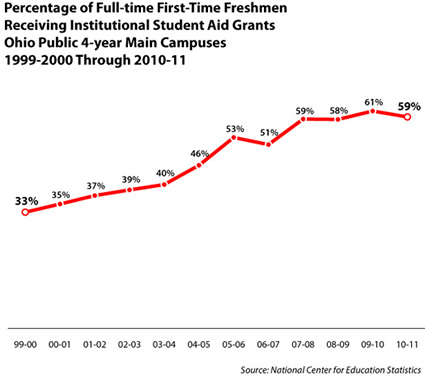 Institutional aid from Ohio public campuses