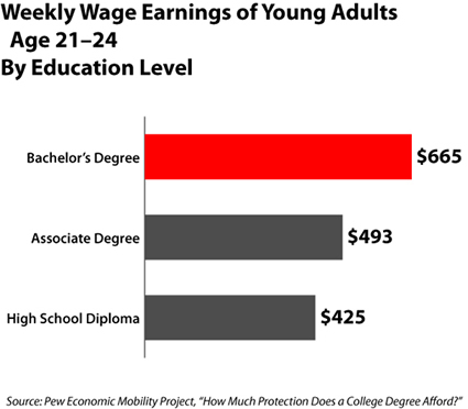 Weekly Wage Earnings By Degree