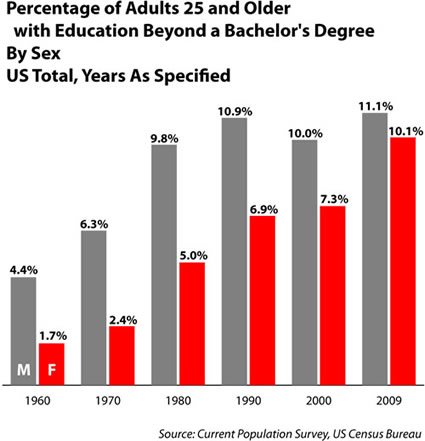 gender degrees