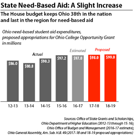 less need-based aid