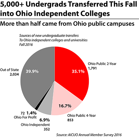 OSU fees v tuition costs