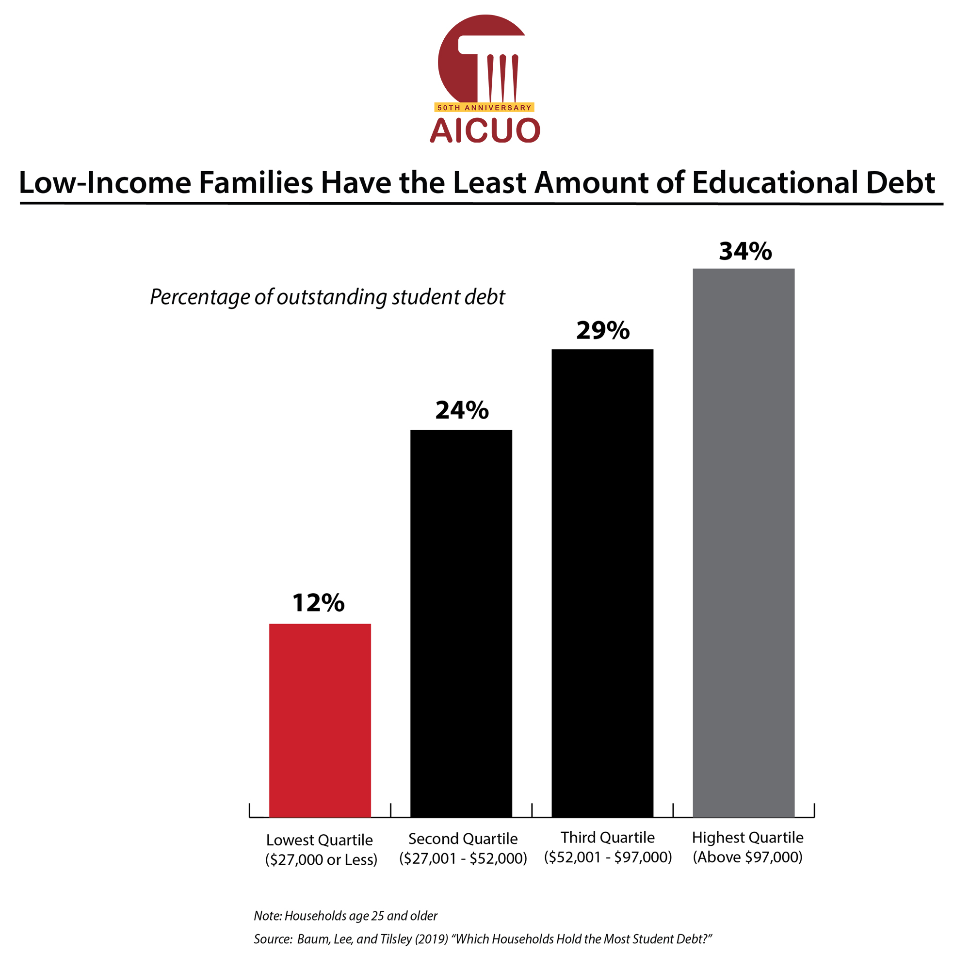Low Income Families, Debt