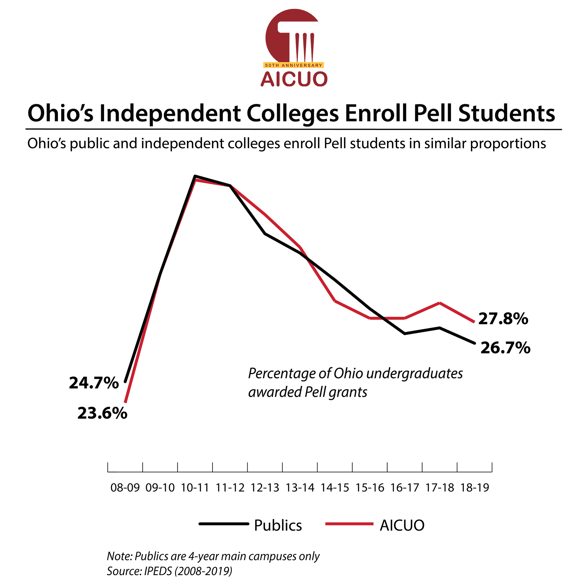 Ohio's Independent Colleges Enroll Pell Students