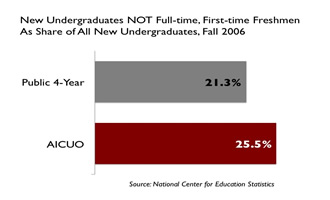 undergrad share of transfers