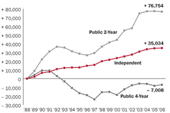 Enrollment Comparison: Public vs. Independent Institutions