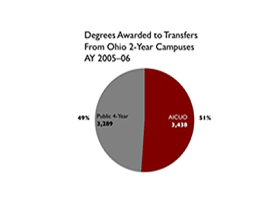 degreetransfers