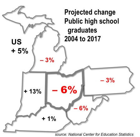 change in hs grads - projected